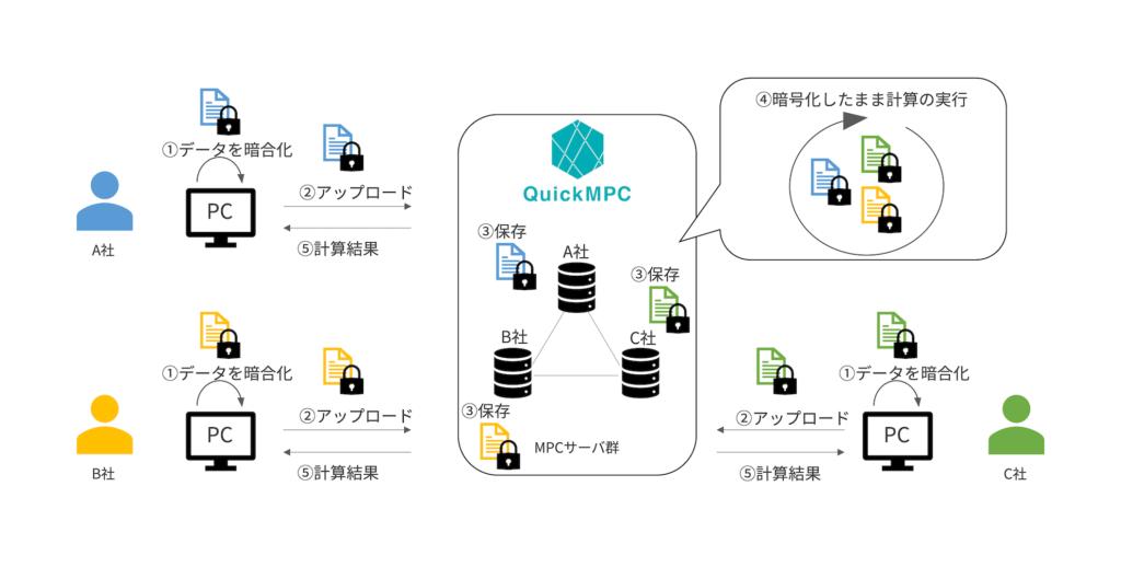 QuickMPCによる三社間データ連携の概要イメージ